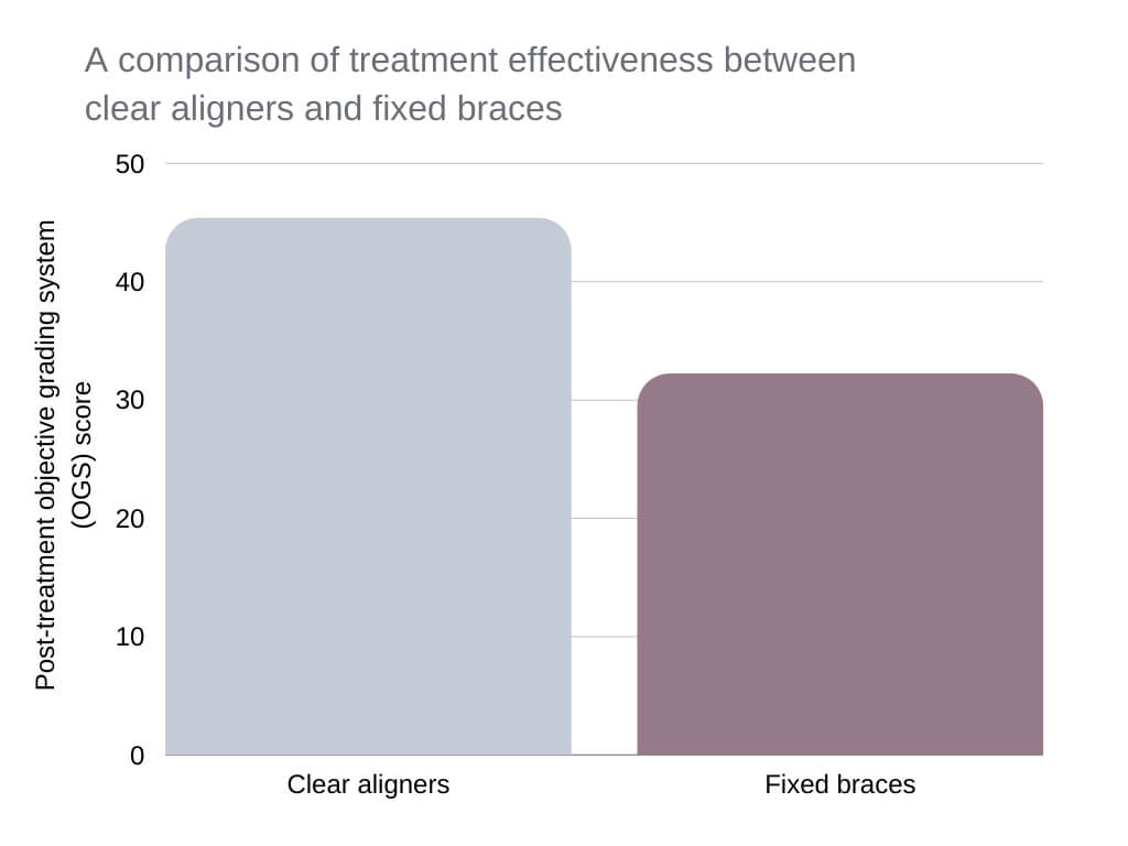 nighttime clear aligners review A comparison of treatment effectiveness between clear aligners and fixed braces