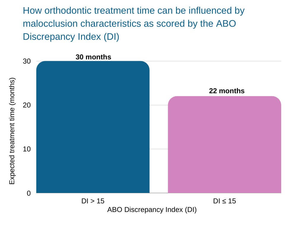 straightening teeth naturally How orthodontic treatment time can be influenced by malocclusion characteristics as scored by the ABO Discrepancy Index (DI)