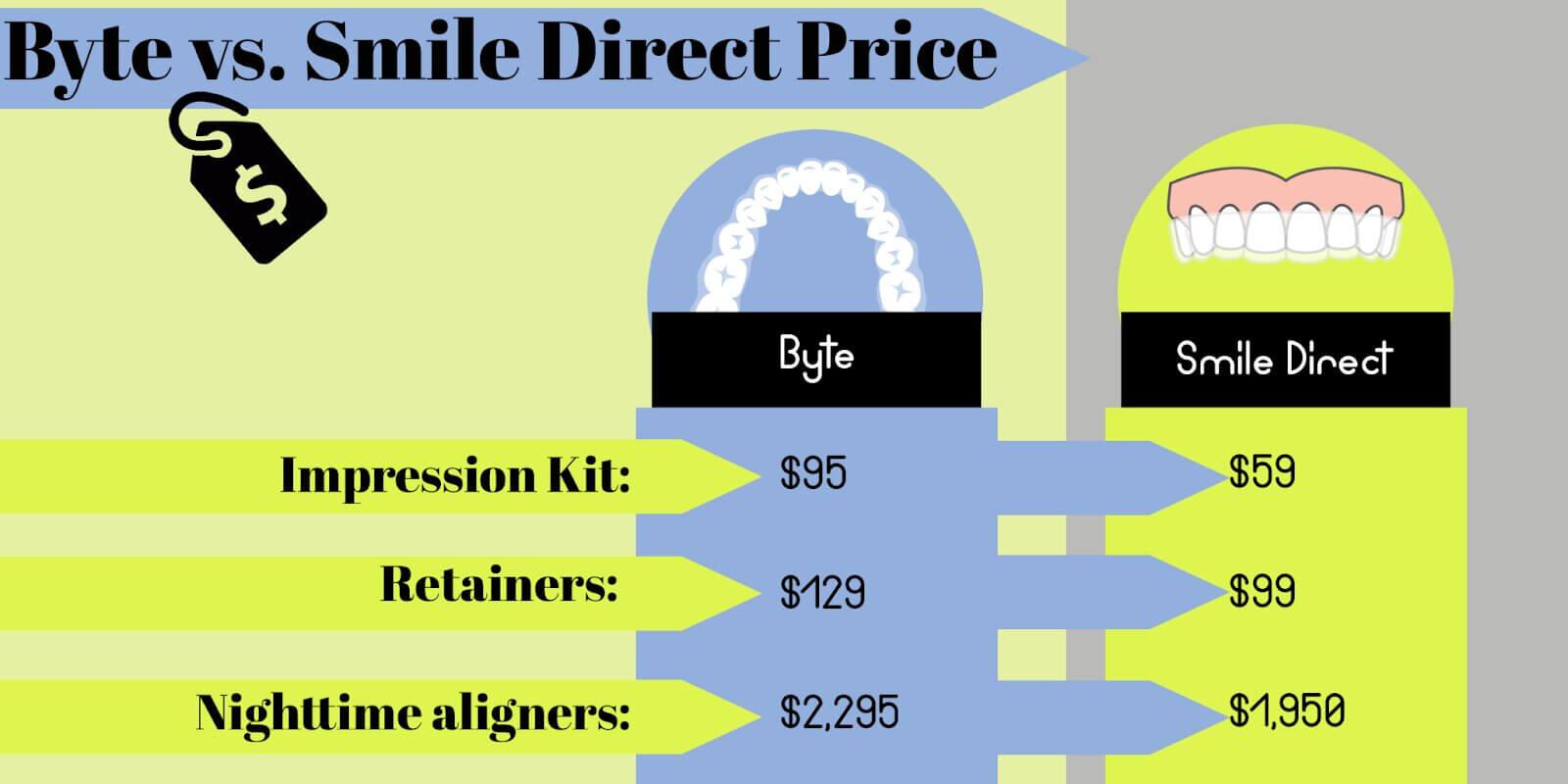 byte vs smile direct