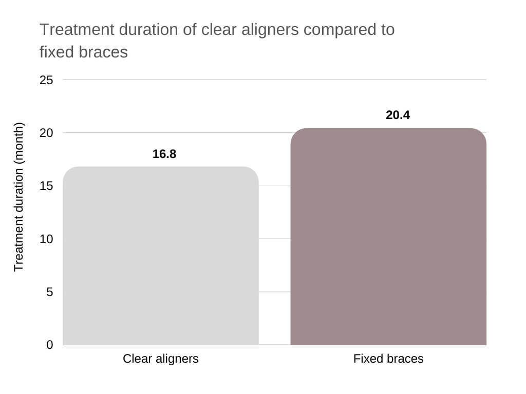crossbite correction Treatment duration of clear aligners compared to fixed braces