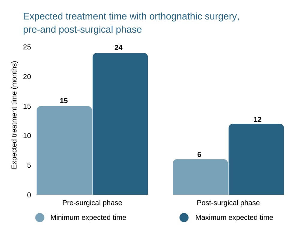 straightening teeth naturally Expected treatment time with orthognathic surgery, pre-and post-surgical phase