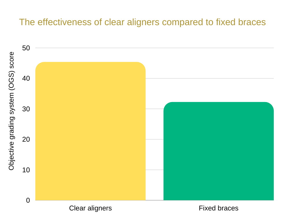 types of braces The effectiveness of clear aligners compared to fixed braces